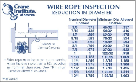 Wire Rope Inspection Ready Reference Card