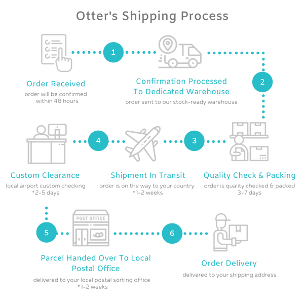 Otter's Shipping Process