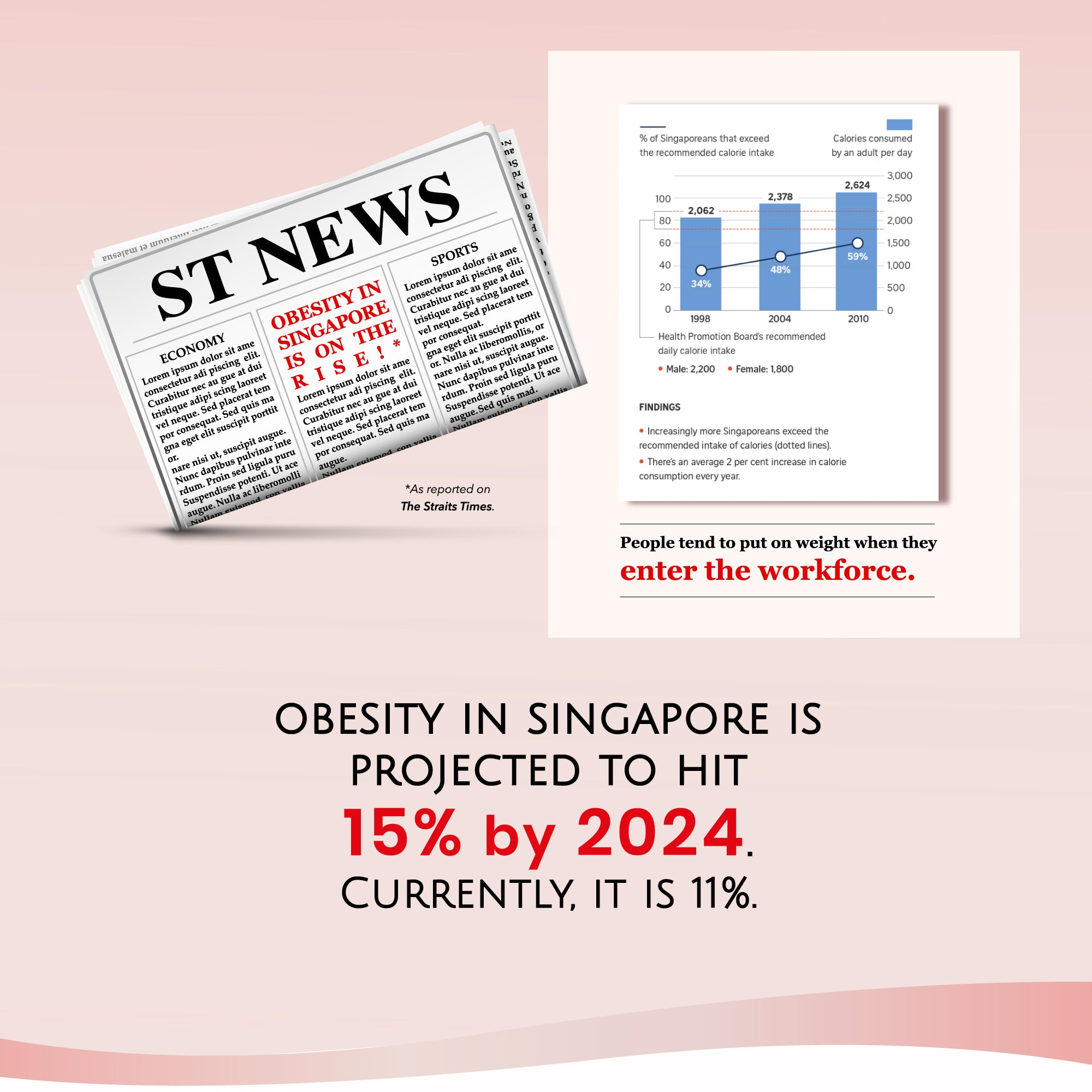 Obesity in Singapore is projected to hit 15% by 2024. Currently, it is at 11%.