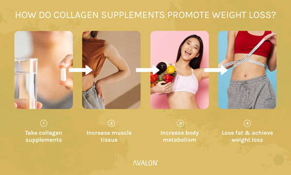 How do collagen supplements promote weight loss