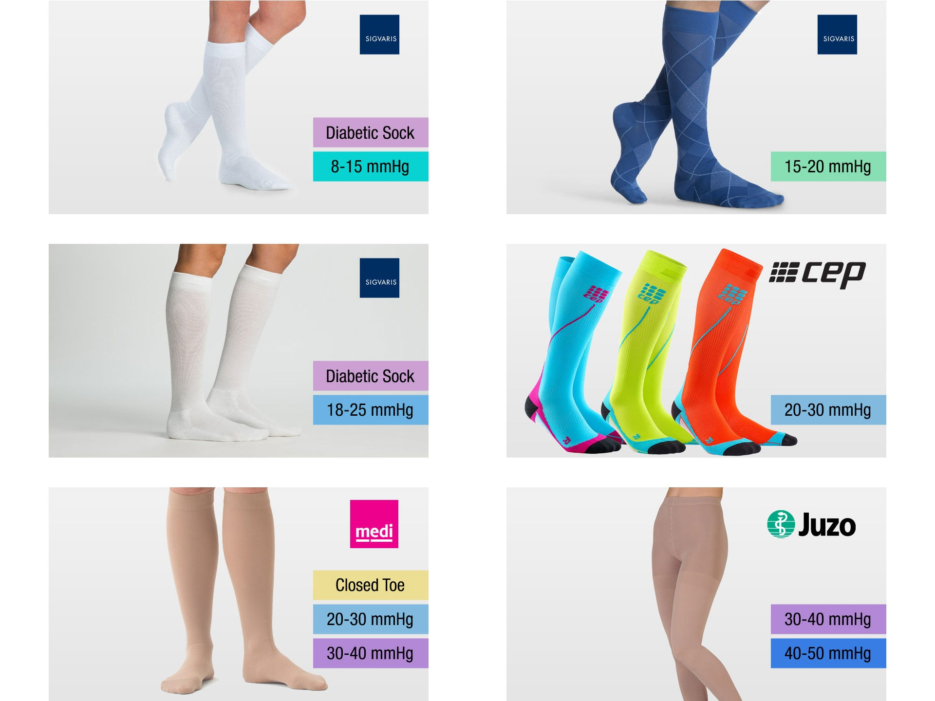 Different levels of compression for compression socks and stockings