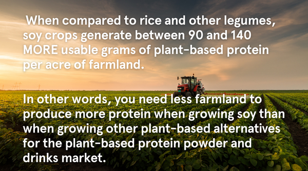 When compared to rice and other legumes, soy crops generate between 90 and 140 MORE usable grams of plant-based protein per acre of farmland. In other words, you need less farmland to produce more protein when growing soy than when growing other plant-based alternatives for the plant-based protein powder and drinks market.