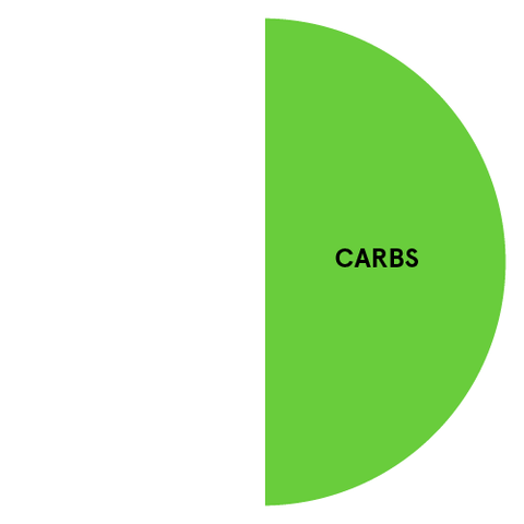 Nutrition Breakdown You Need to Know | Carbs