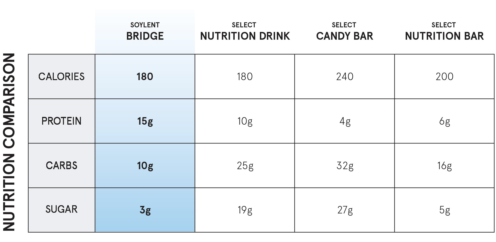 Soylent Bridge Comparison Chart