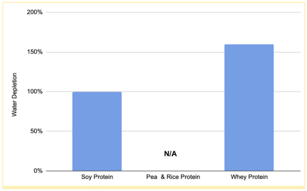 Water depletion for protein production