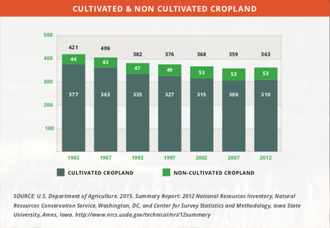 Cultivated and uncultivated land use chart