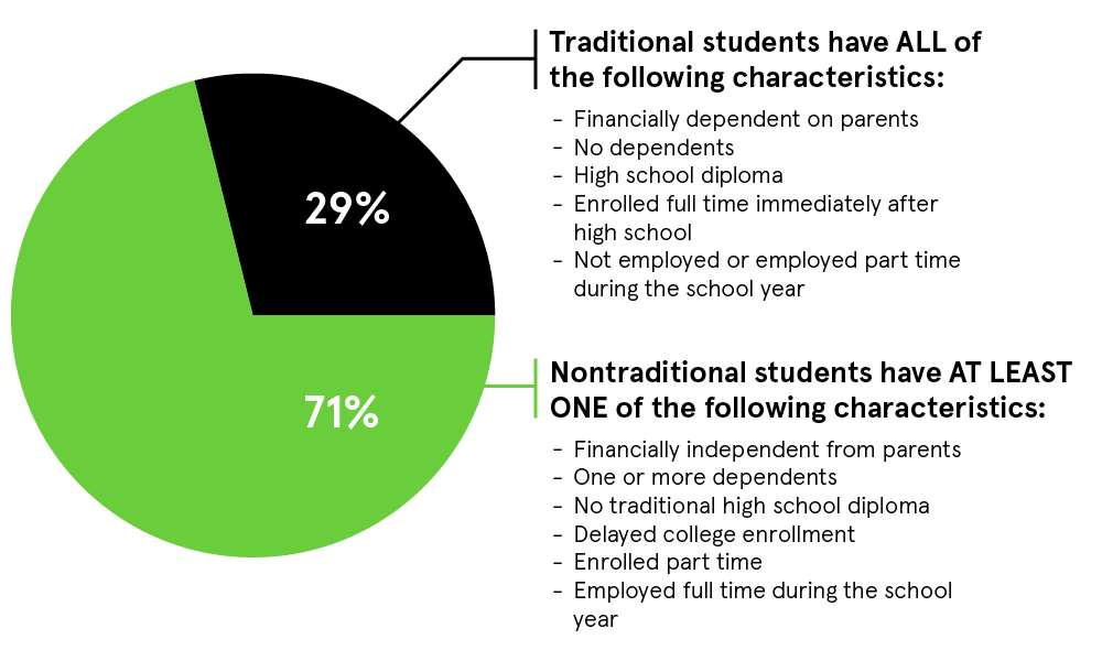Traditional vs. Nontraditional Students graph