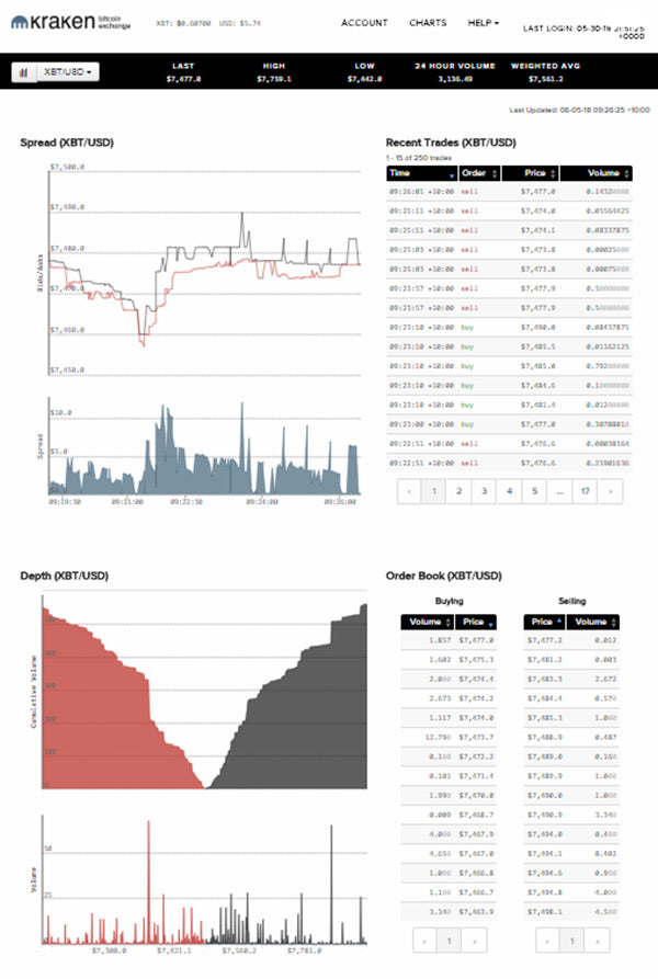 kraken exchange depth and trade window