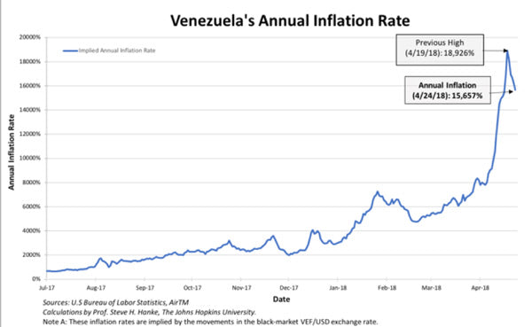 should i invest in bitcoin venezeula inflation