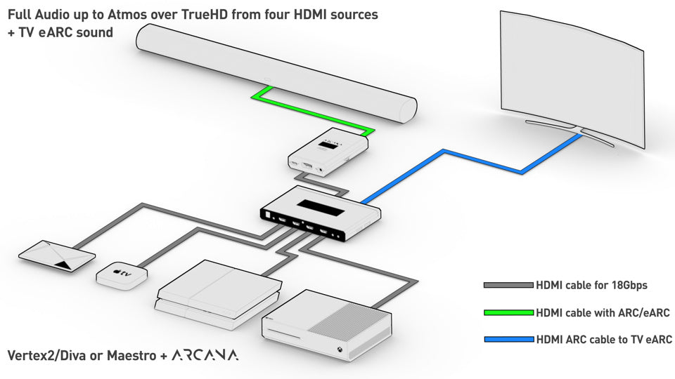 Connect Multiple HDMI Sources to Sonos Arc