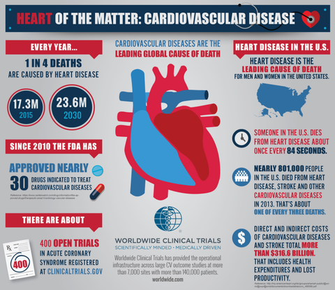 Cardiovascular disease - the heart of the matter