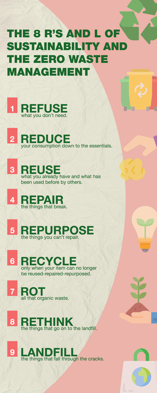 The 8 R's of Sustainability