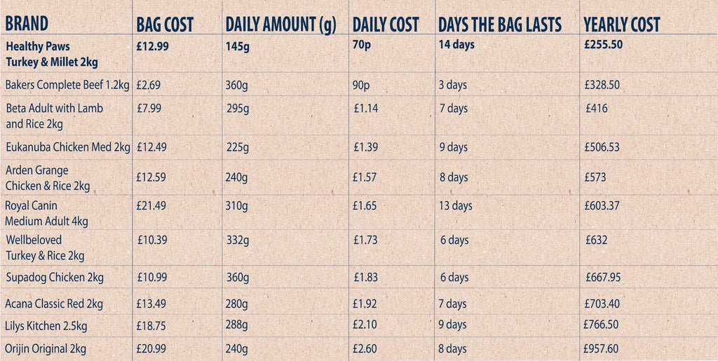 healthy paws price comparison table