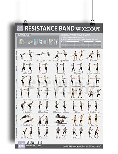 Resistance Band Poster - Train Program for Elastic Rubber Tubes and Stretch Band - Everyday Crosstrain