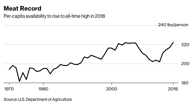 Americans set to eat more red meat than ever
