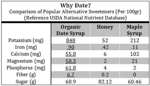 Date syrup is the best vegan natural sweetener