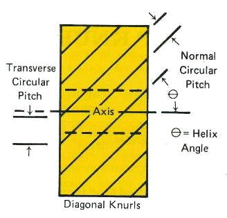 Adjusting knurls using transverse pitch angle