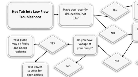 Hot Tub Jet Flow Troubleshoot