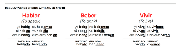 Spanish regular verb conjugations