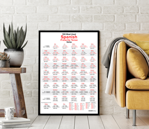 100 Most Used Spanish Preterite Tense Verbs Poster in frame - LanguagePosters.com