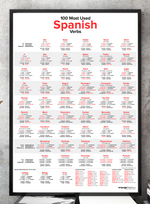 100 Most Used Spanish Verbs Poster - LanguagePosters.com