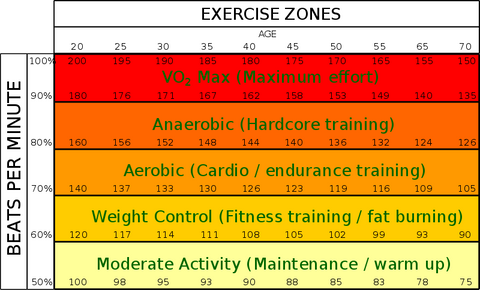 types of workouts for type one diabetics