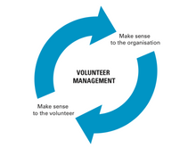 Volunteer Management model