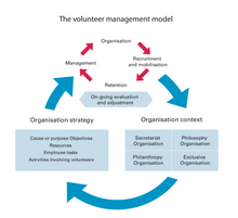The Volunteer Management Model