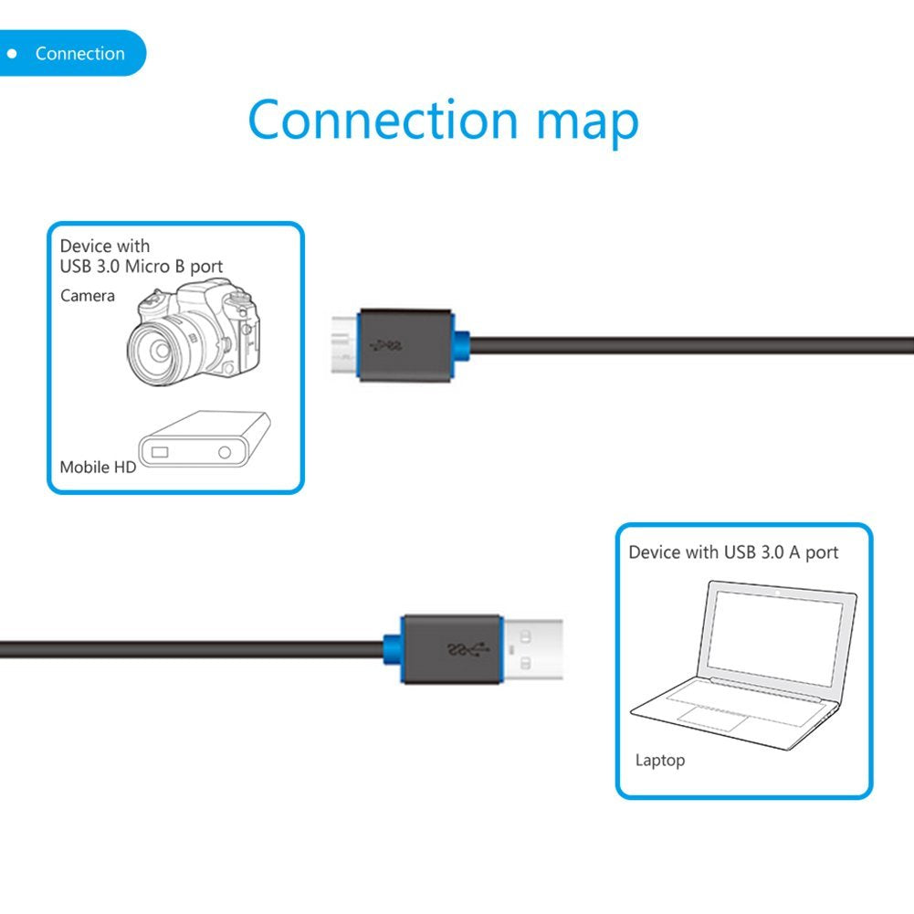 USB 3.0 Sync Charge Cable (1.5m) PB458-0150