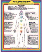Chakra Awareness Guide - Spa & Bodywork Market