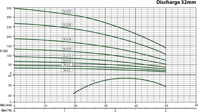 dab waterpack 3 performance curve