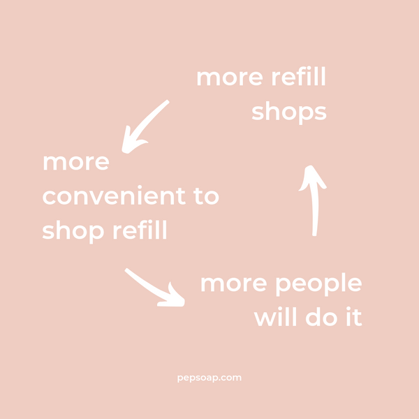 More refill shop --> more convenient --> More people will do it