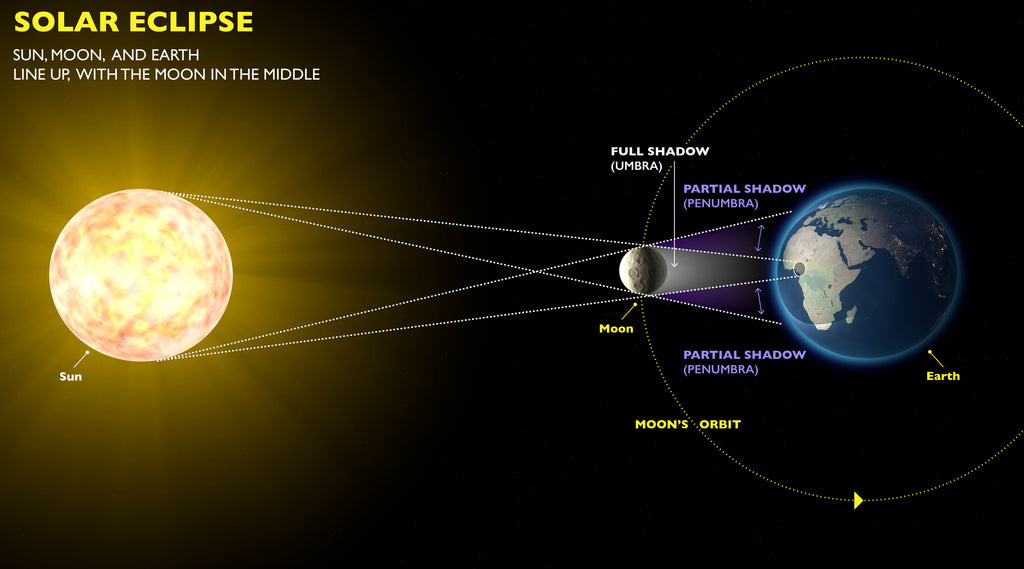 how a solar eclipse works