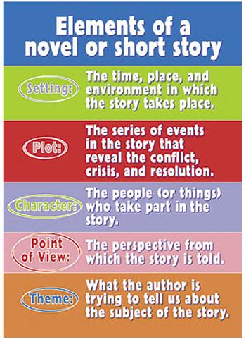 ARGUS?« Poster - Elements Of A Novel