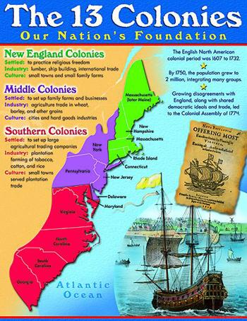 Learning Chart - 13 Colonies