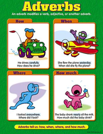 Learning Chart - Adverbs