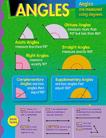 Learning Chart - Angles