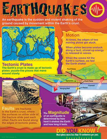 Learning Chart - Earthquakes