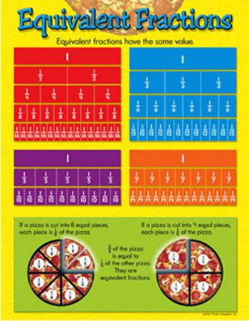 Learning Chart - Equivalent Fractions