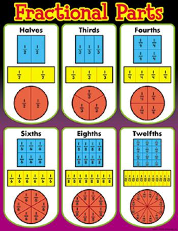 Learning Chart - Fractional Parts