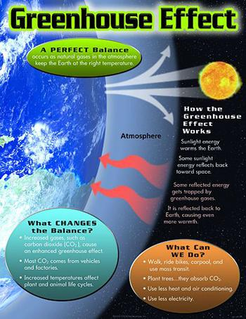 Learning Chart - Greenhouse Effect