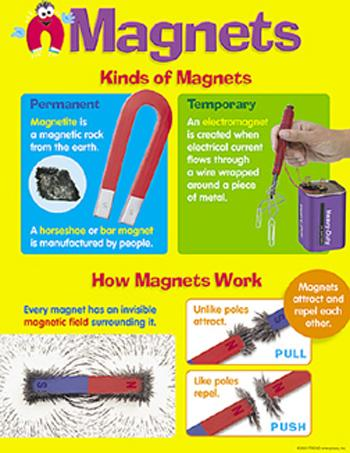 Learning Chart - Magnets