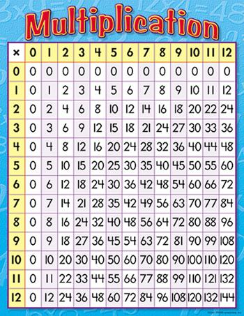 Learning Chart - Multiplication