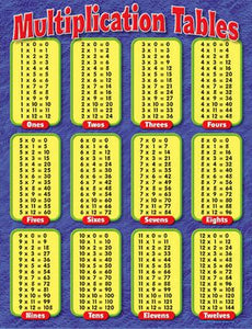 Learning Chart - Multiplication Tables