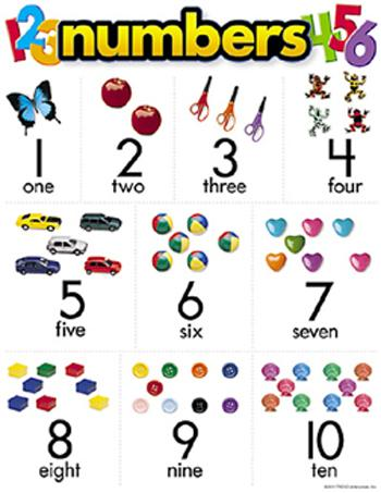 Learning Chart - Numbers