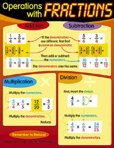Learning Chart - Operations With Fractions