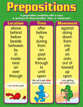 Learning Chart - Prepositions