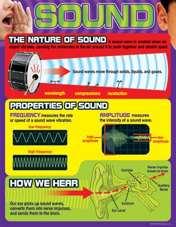 Learning Chart - Sound