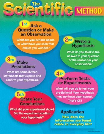 Learning Chart - The Scientific Method