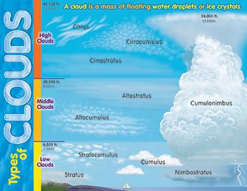 Learning Chart - Types Of Clouds